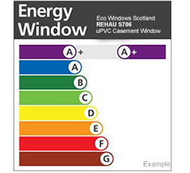 Windows energy rating